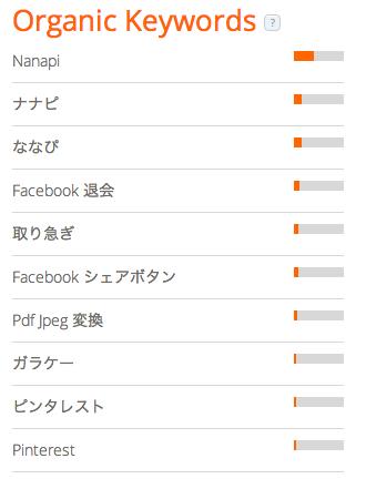 nanapi keyword