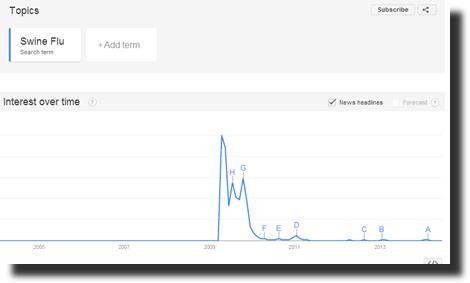 豚インフレンザのgoogle trend