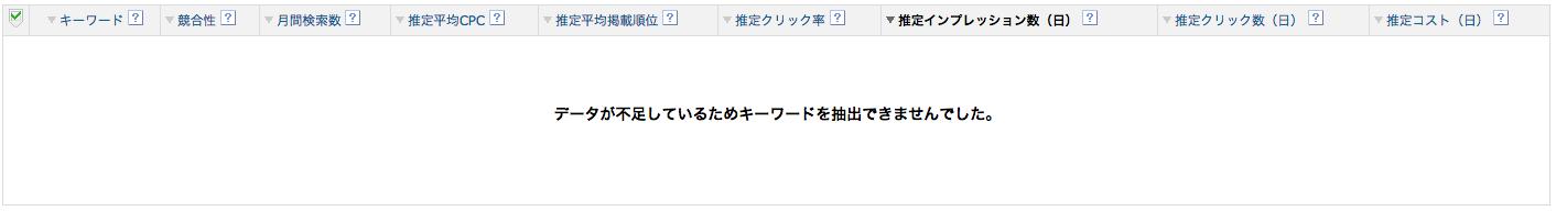 Yahooキーワードプランナーでは検索数無し