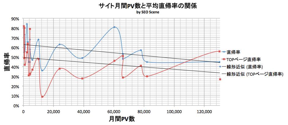 月間PV数と直帰率の関係