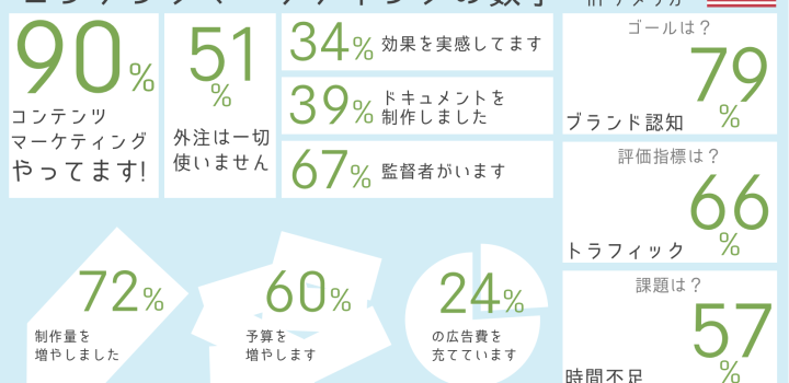 インフォグラフィックと数字で見るコンテンツマーケティング