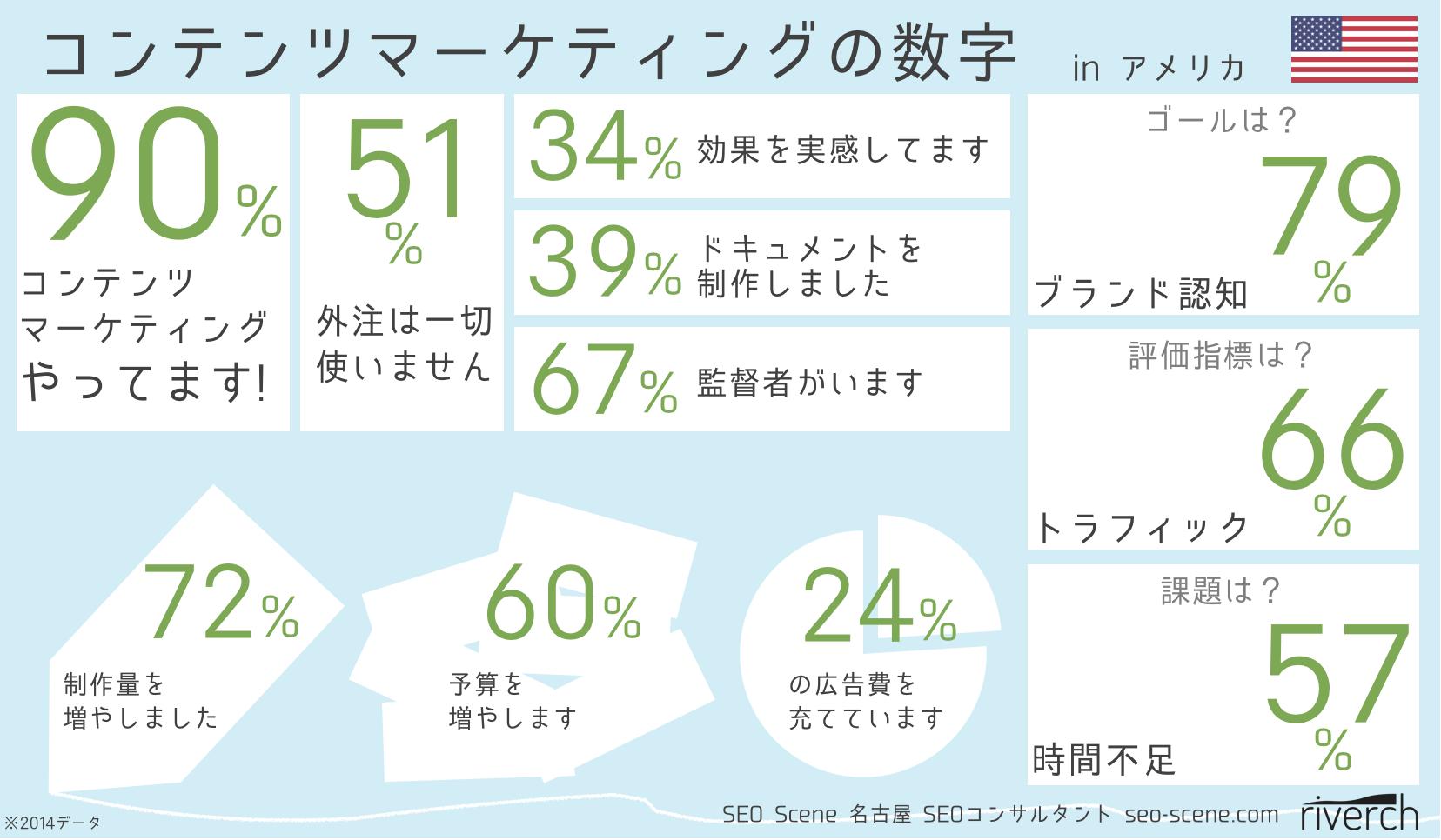 コンテンツマーケティングの数字 by SEO Scene