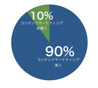 90%の企業がコンテンツマーケティングを始めているグラフ