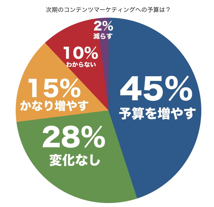 次期のコンテンツマーケティングへの予算は?円グラフ