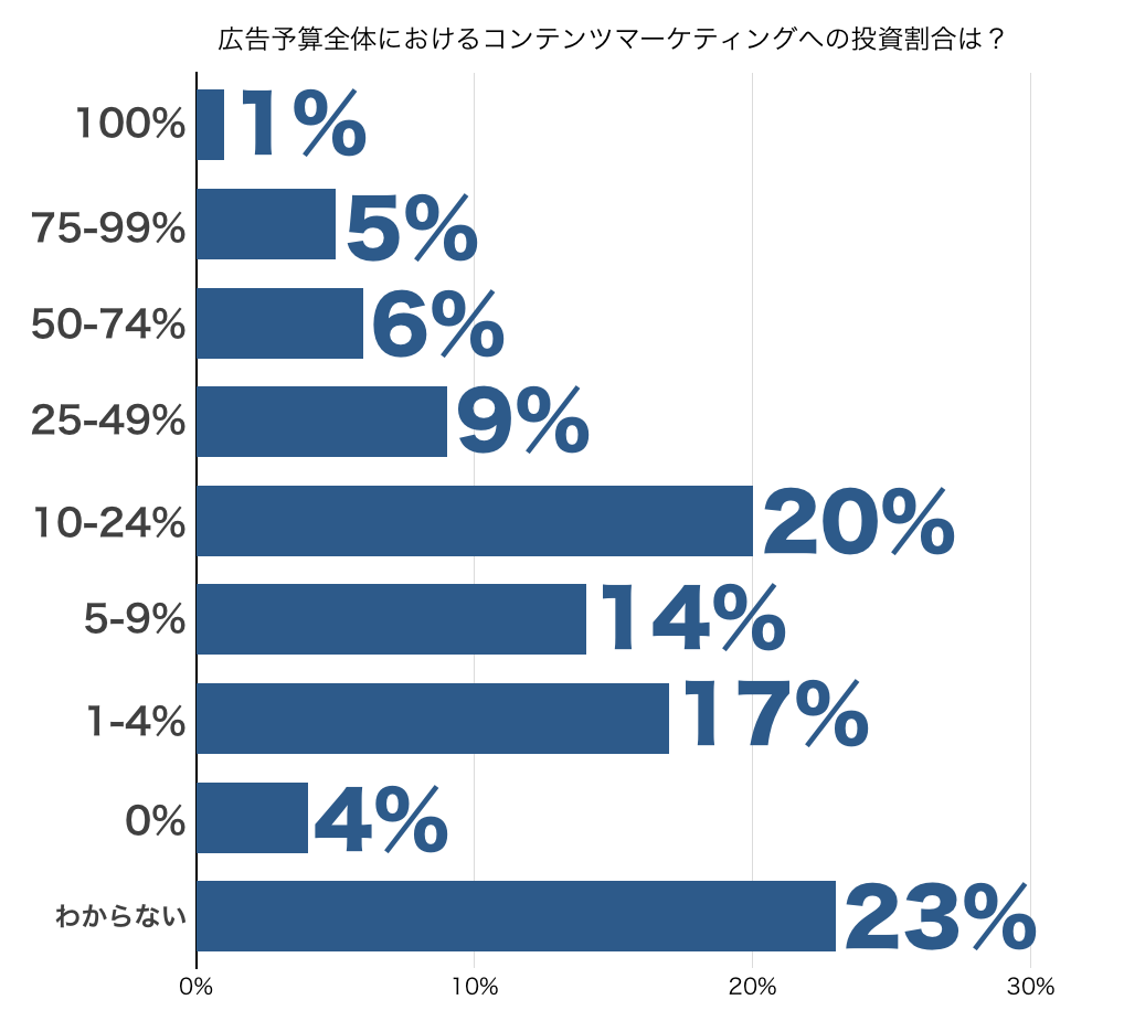 広告予算全体におけるコンテンツマーケティングへの投資割合は?グラフ