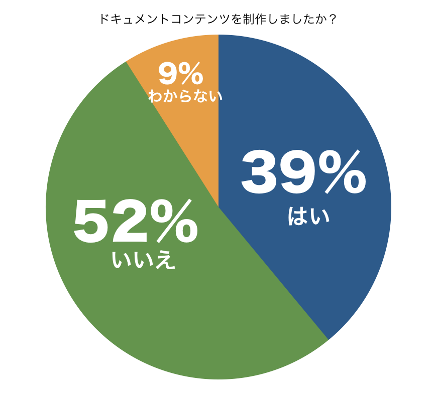ドキュメントコンテンツを制作しましたか?円グラフ