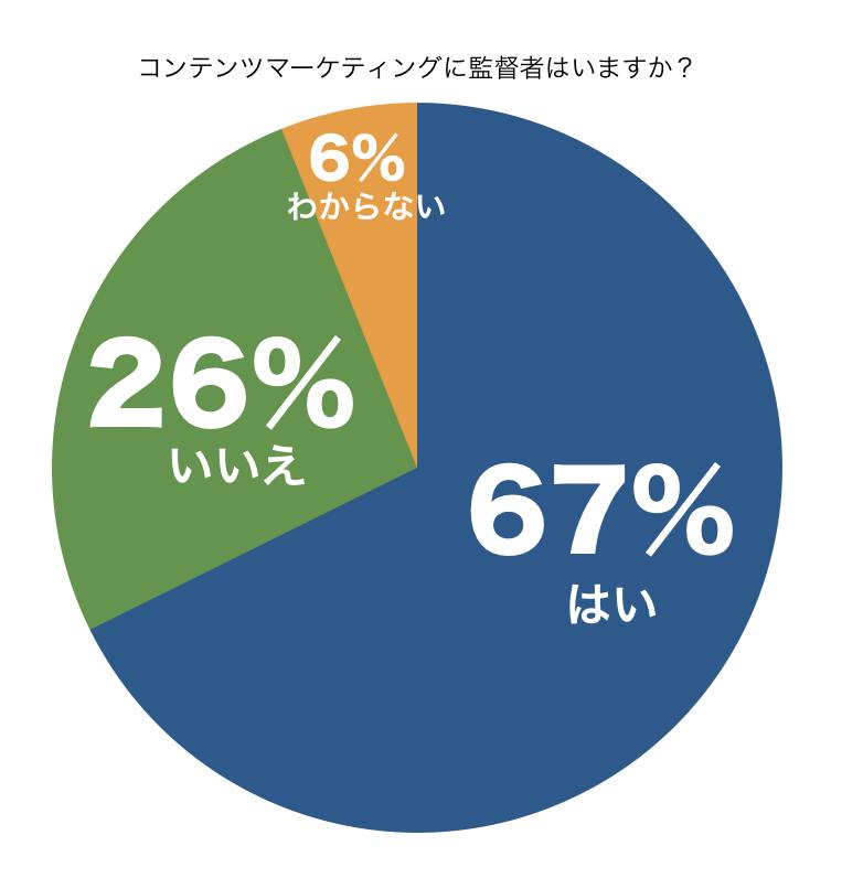 コンテンツマーケティングに監督者はいますか?円グラフ