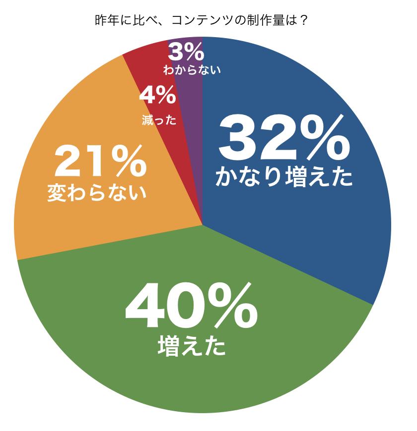 昨年に比べ、コンテンツの制作量は?円グラフ